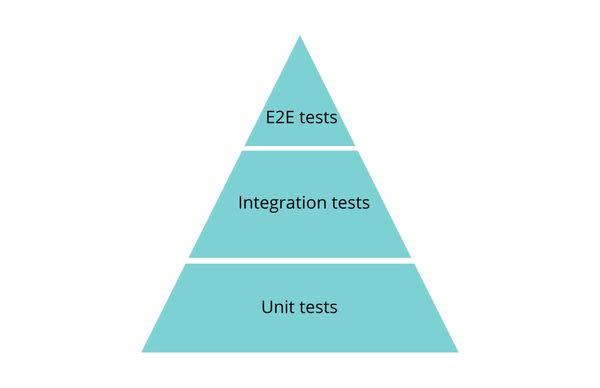 Mike Cohn's Agile Testing Pyramid