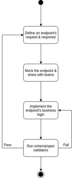 development-based-on-openapi