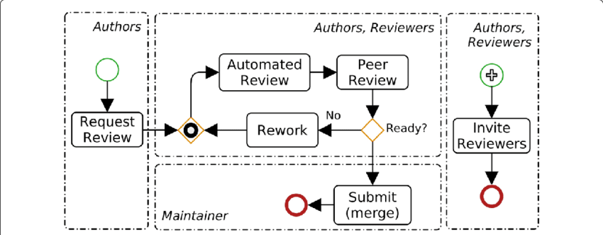 Investigating the effectiveness of peer code review in distributed software development based on objective and subjective data