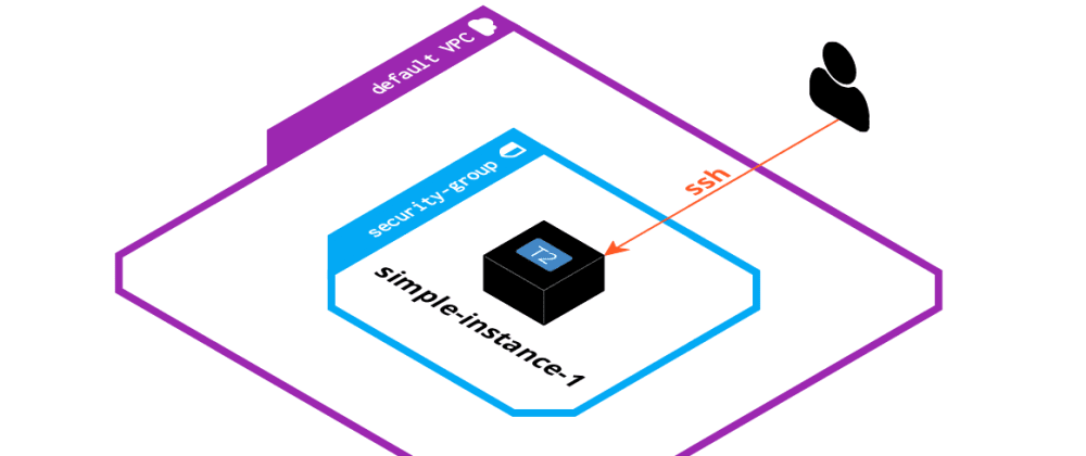Cover image for Part 3 - Simple EC2 instance - Awesome AWS CDK