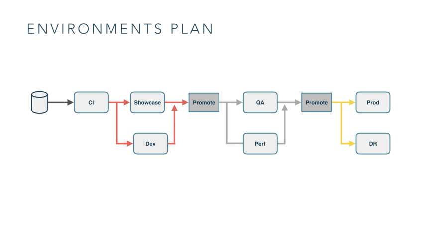 Environments plan