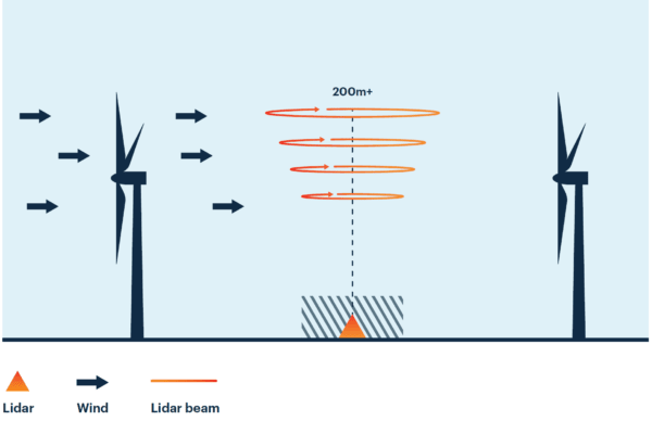 Laser anemometry in a wind farm