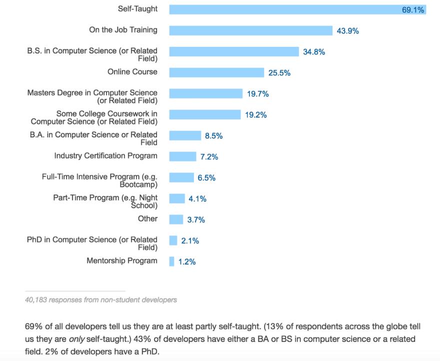 Survey statistics screenshot