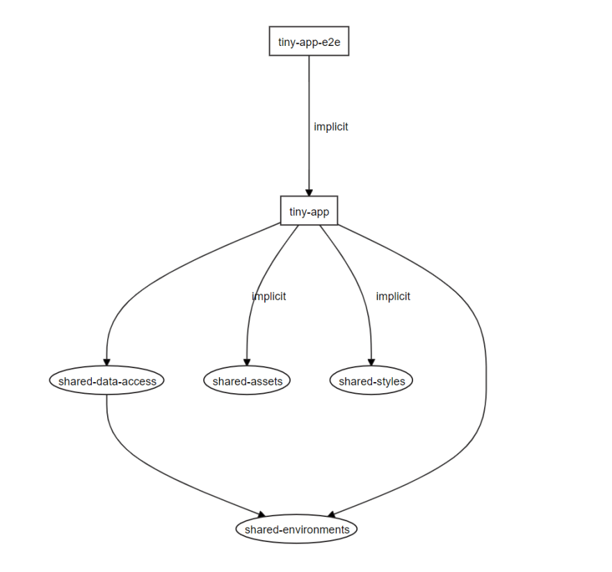 Workspace dependency graph after adding a shared data access library.
