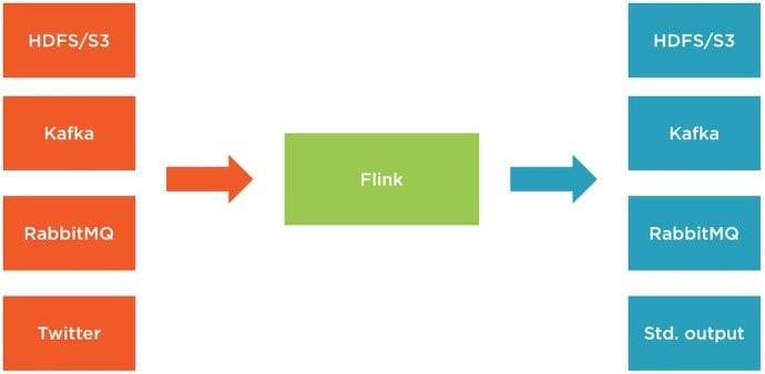 Flink streaming overview