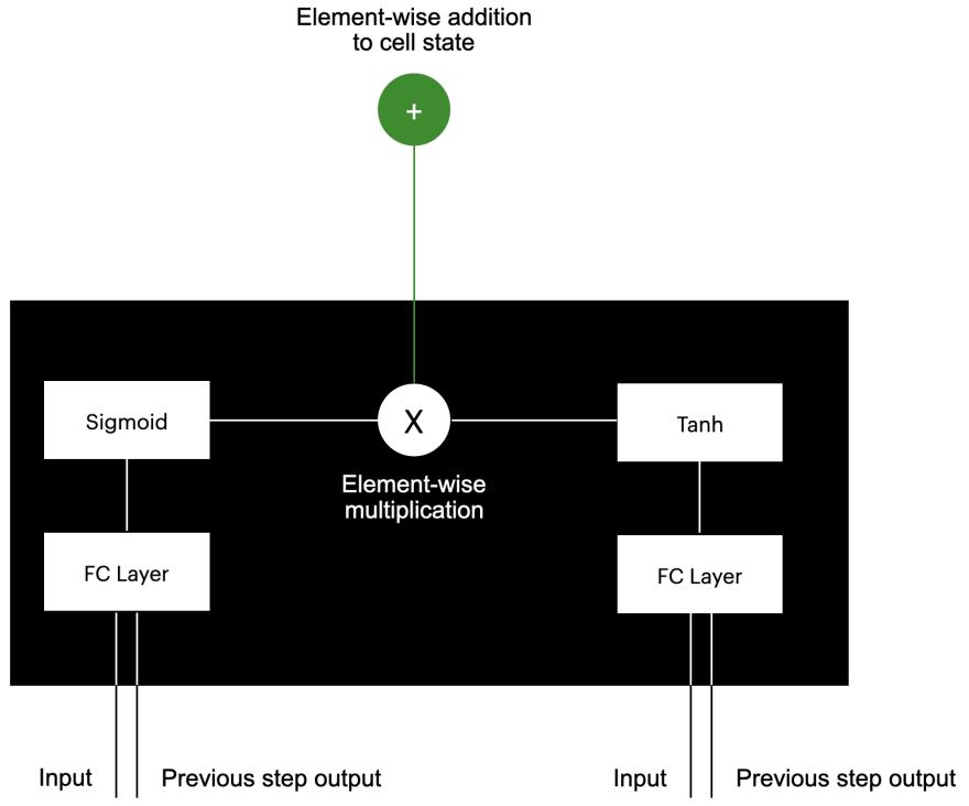 LSTM cell internals input gate
