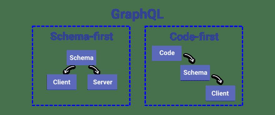 Schema-first vs code-first
