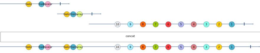 concat Marble Diagram