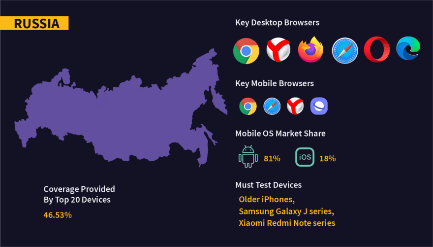 Fragmentation in OS, browsers, and devices in Russia