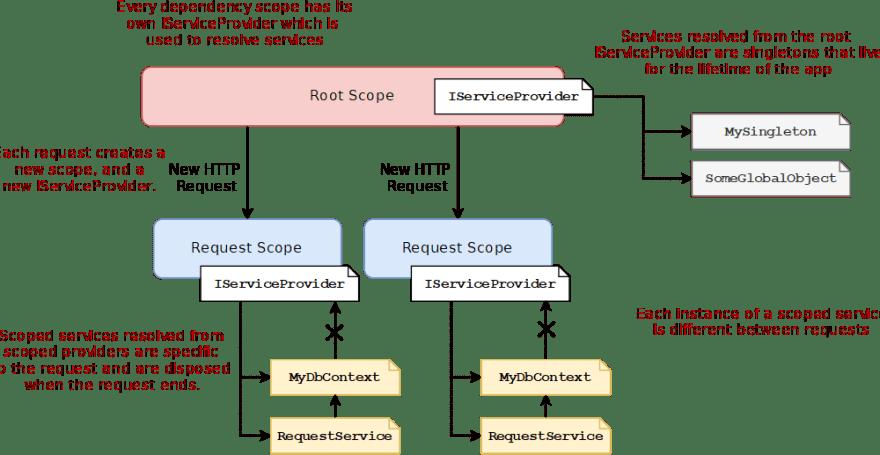 ASP.NET Core DI container scopes