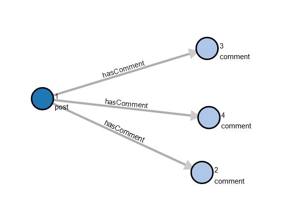 Visual representation of graph