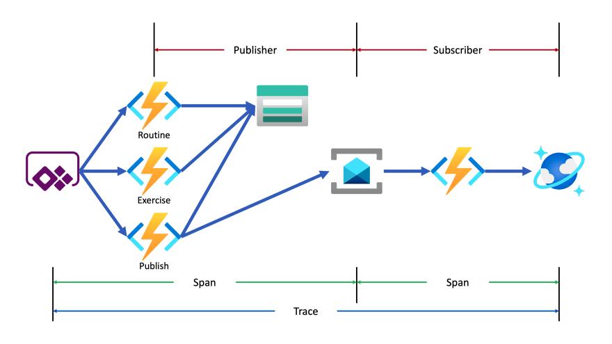 GymLog Telemetry Architecture