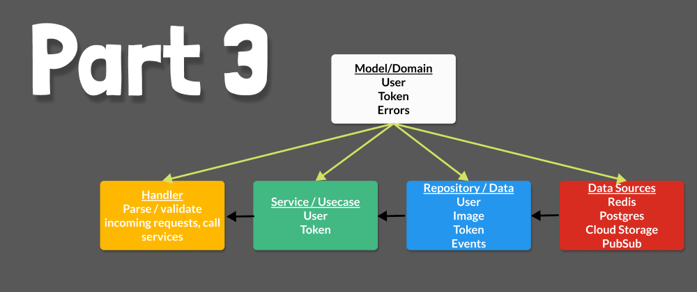Cover image for 03 - Application Architecture