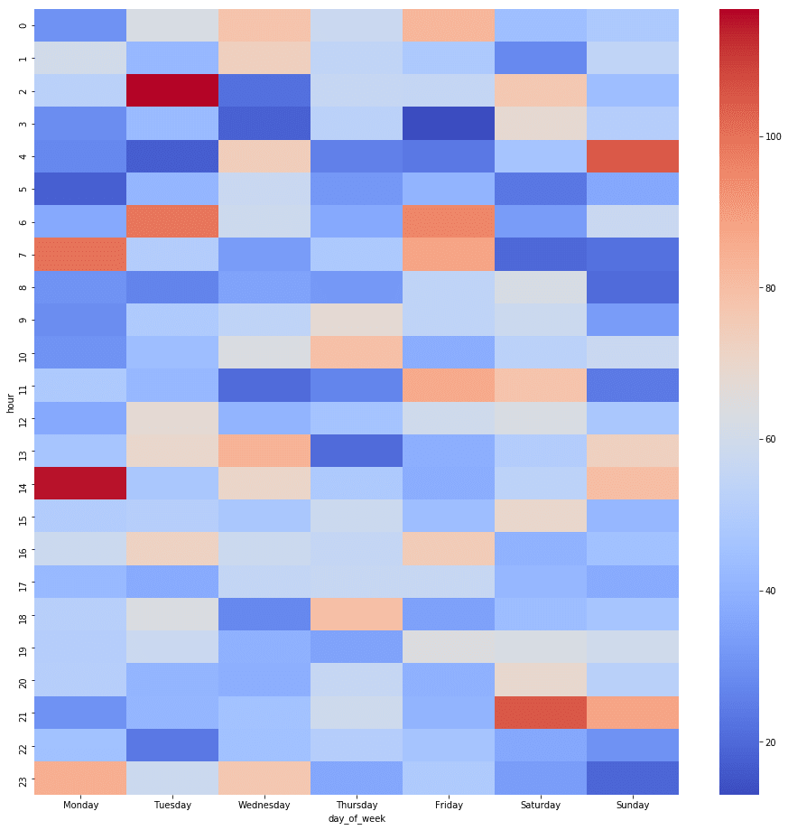 Discuss heatmap