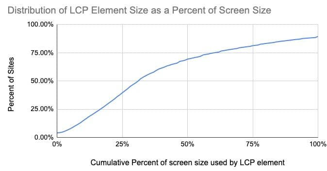 Distribution of LCP Element Size as a Percent of Screen Size