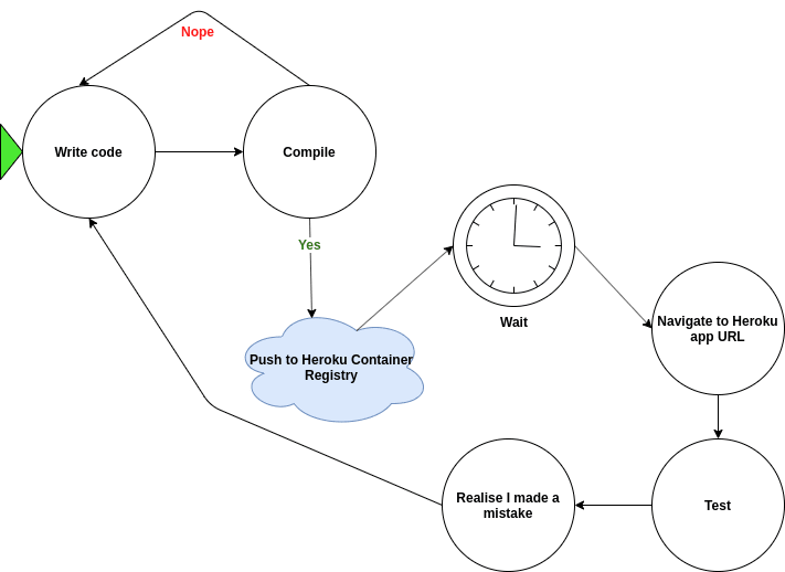 Flowchart depicting the process the author used prior to developing this pipeline