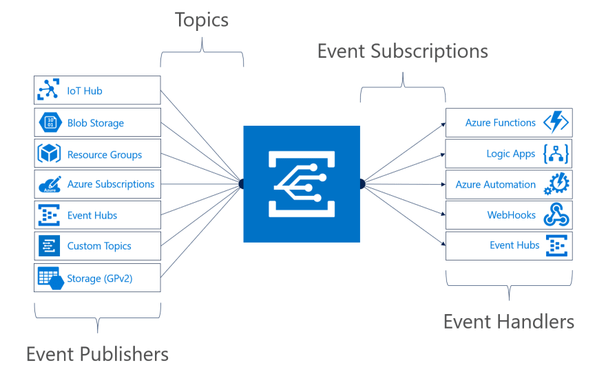 It is a pub-sub model. An event source pushes events to Azure Event Grid, and event handlers subscribe to events.
