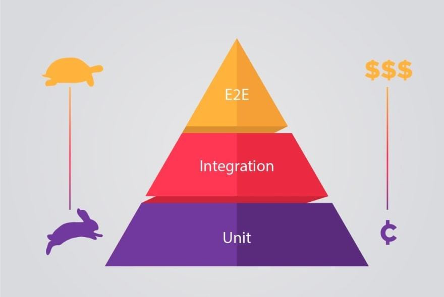 unit-integration-tests
