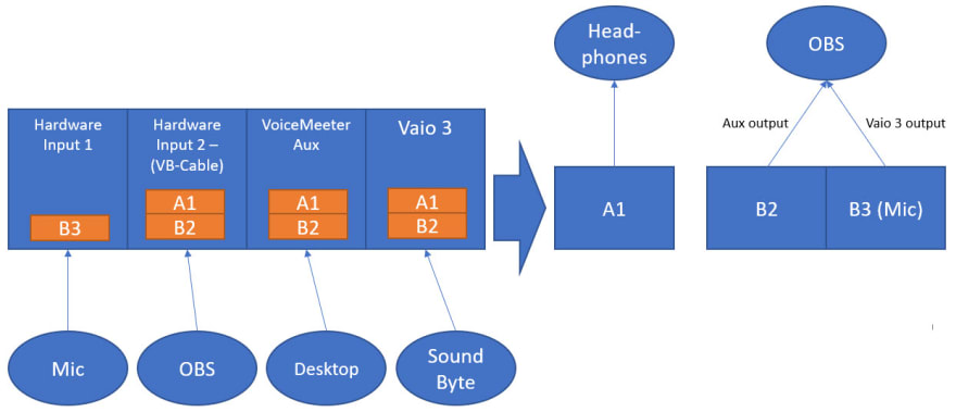 VoiceMeeter Schematic