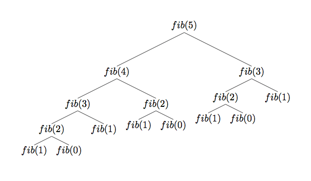 anatomy of recursive solution to Fibonacci problem