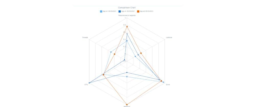 Cover image for Como medir o desempenho de seus sistemas (benchmark)