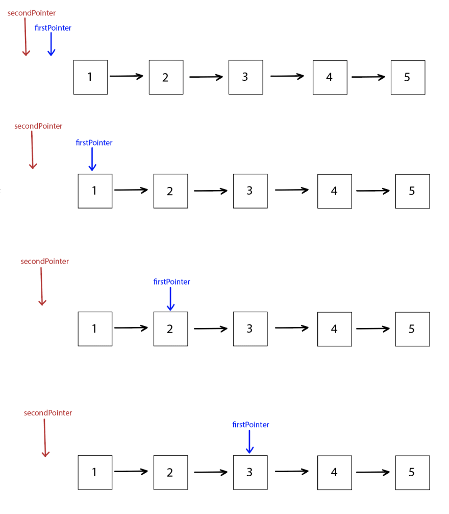 Four images of the same linked list, `1 > 2 > 3 > 4 > 5`. In the first image, a blue `firstPointer` and a red `secondPointer` are both pointing the same space before the list starts. In the second image, `secondPointer` is in the same spot, but `firstPointer` is pointing at `1`. In the third image, `secondPointer` is at the same spot, and `firstPointer` is at `2`. In the final image, `firstPointer` is at `3`, and `secondPointer` is in the same spot.