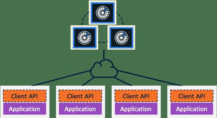 Client-Server deployment model