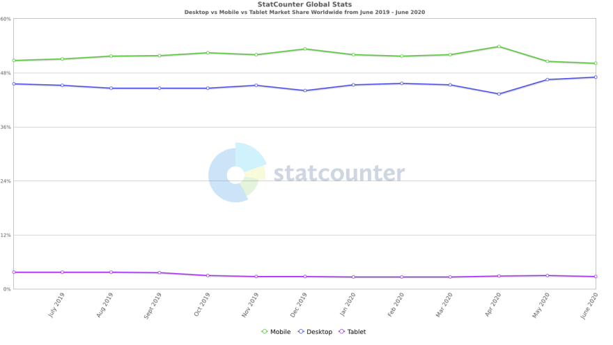 StatCounter-comparison-ww-monthly