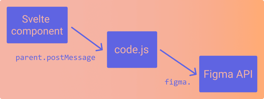 A diagram showing how figma plugin separate the code that access the API and the code that displays the UI