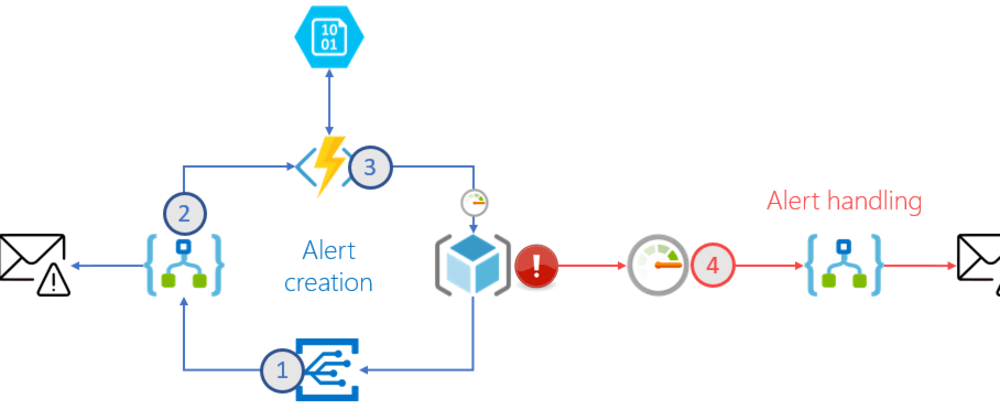 Cover image for Automatically provision Azure Monitor alert rules for your Azure solutions!