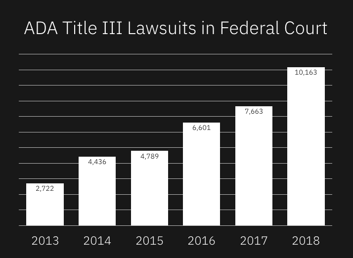 ADA Title 3 lawsuits in federal court: 2722 in 2013, 4436 in 2014, 4789 in 2015, 6601 in 2016, 7663 in 2017, 10163 in 2018