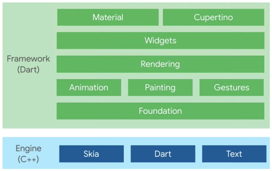 Flutter layers and Engine