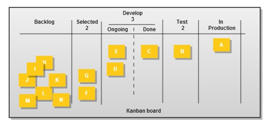 Kanban in use