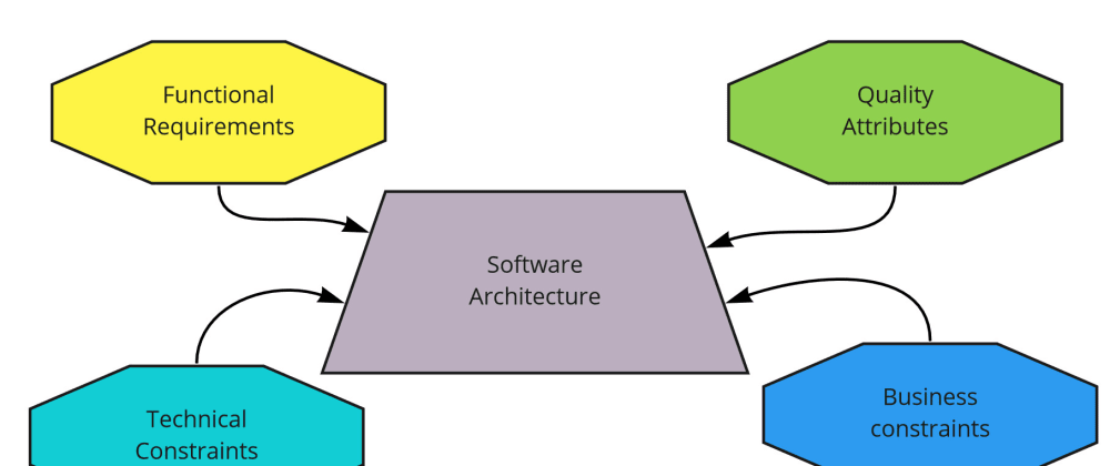 Cover image for A system that has a good architecture