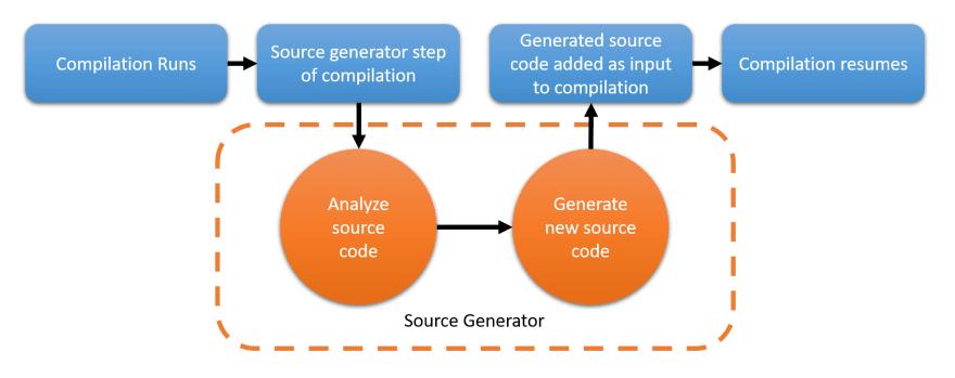 Source Generator Pipeline Diagram