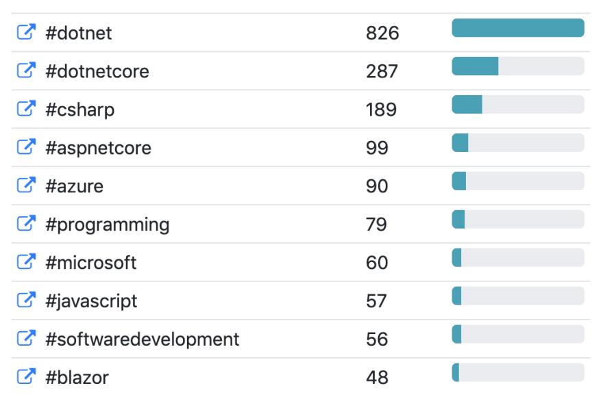 Hash tags of .NET bot tweets