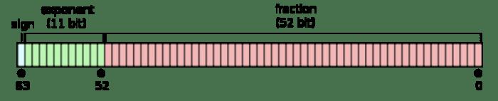 JavaScript number representation