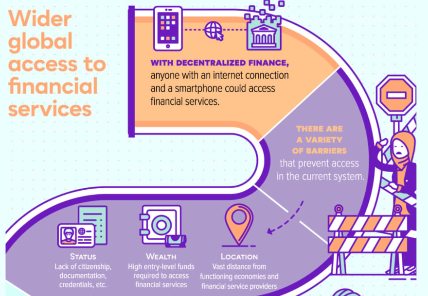 DeFi aims to give anyone with an internet connection access to world-class financial services