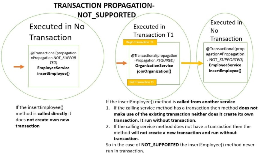Transaction Propagation - NOT_SUPPORTED