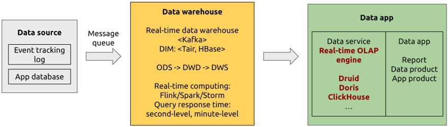 Real-time OLAP variant architecture