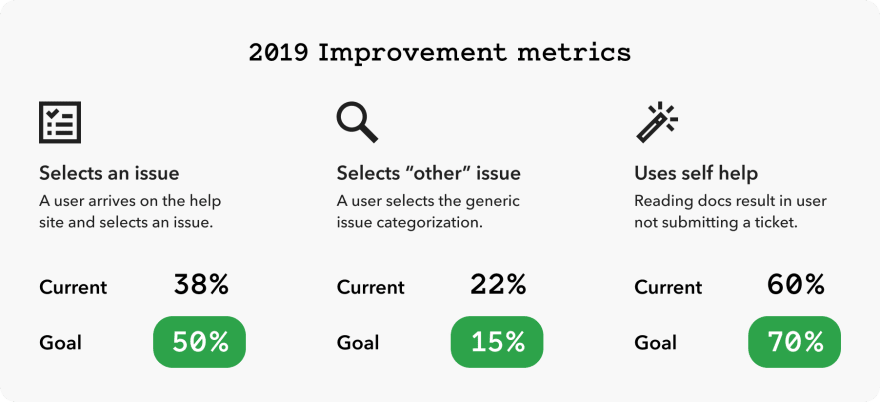 Baseline metrics and expected improvements