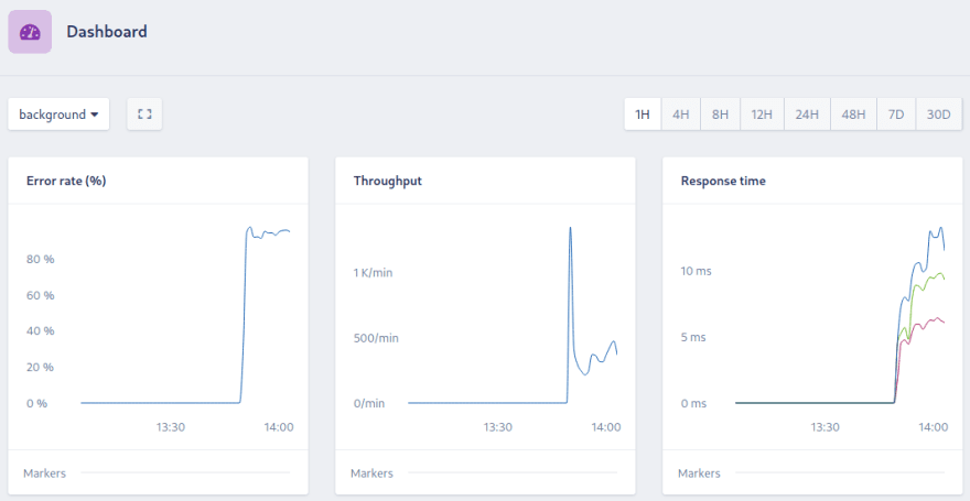 Dashboard showing the background namespace