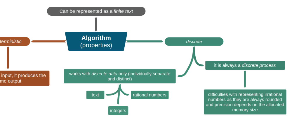 Cover image for Algorithm is...