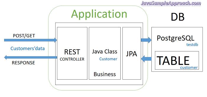 angular-4-spring-jpa-postgresql-spring-boot-architecture
