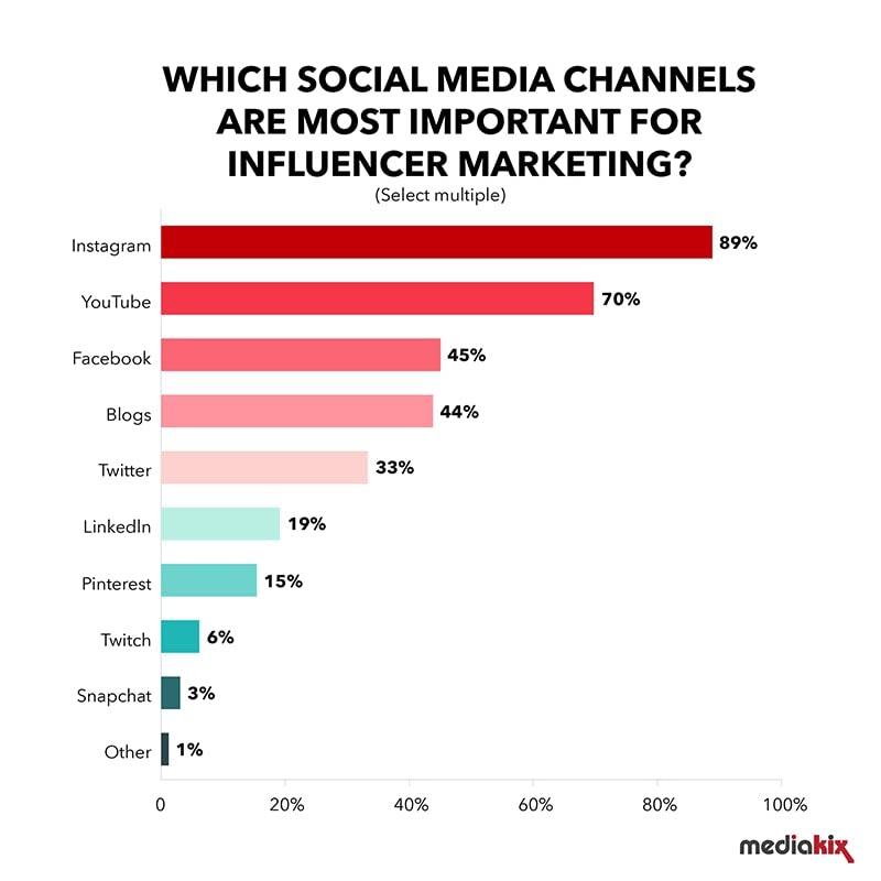 social media statistics influencer marketing