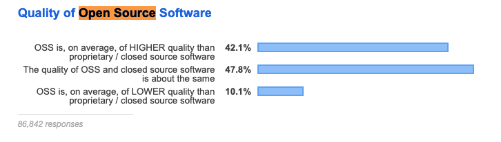 Stackoverflow open source projects quality - survey 2019. link