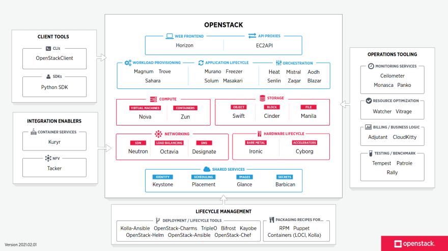 OpenStack Components
