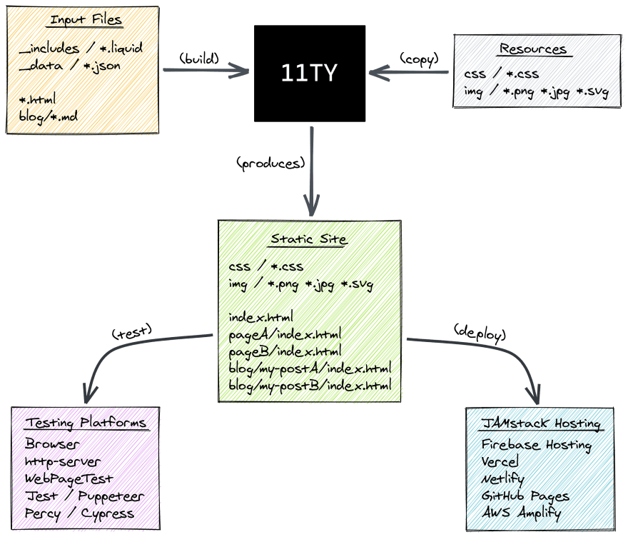 How 11ty works