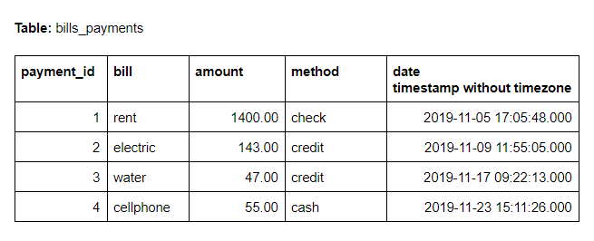 Table for timestamp examples