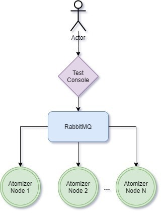 This is a diagram which shows the connections between the user of the test-console, and the implementation of the cluster. At the top an actor uses the test console which talks to the RabbitMQ message queue. From there the message queue relays messages to the Atomizer nodes in the cluster. This diagram shows three Atomizer nodes.